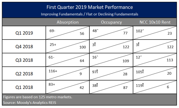 Table3-1Q2019MarketP...